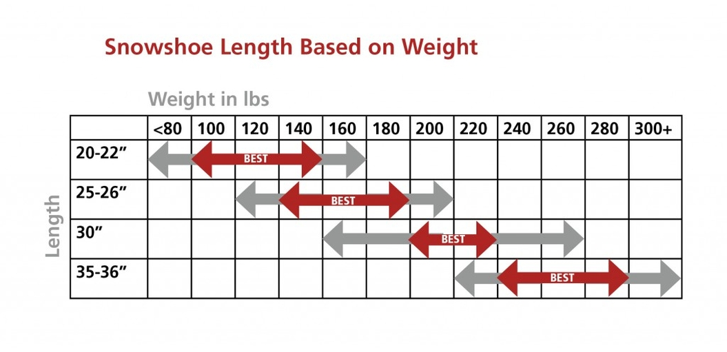Snowshoe Sizing Guide by Weight - Snowshoe Size Chart